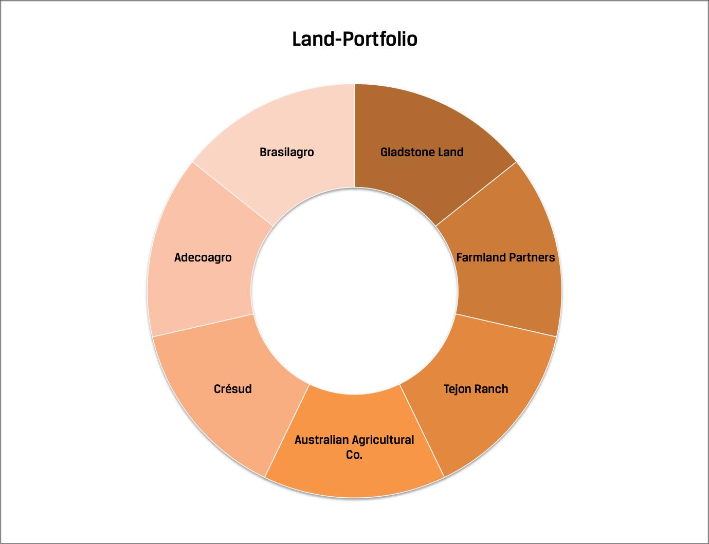Land-Portfolio