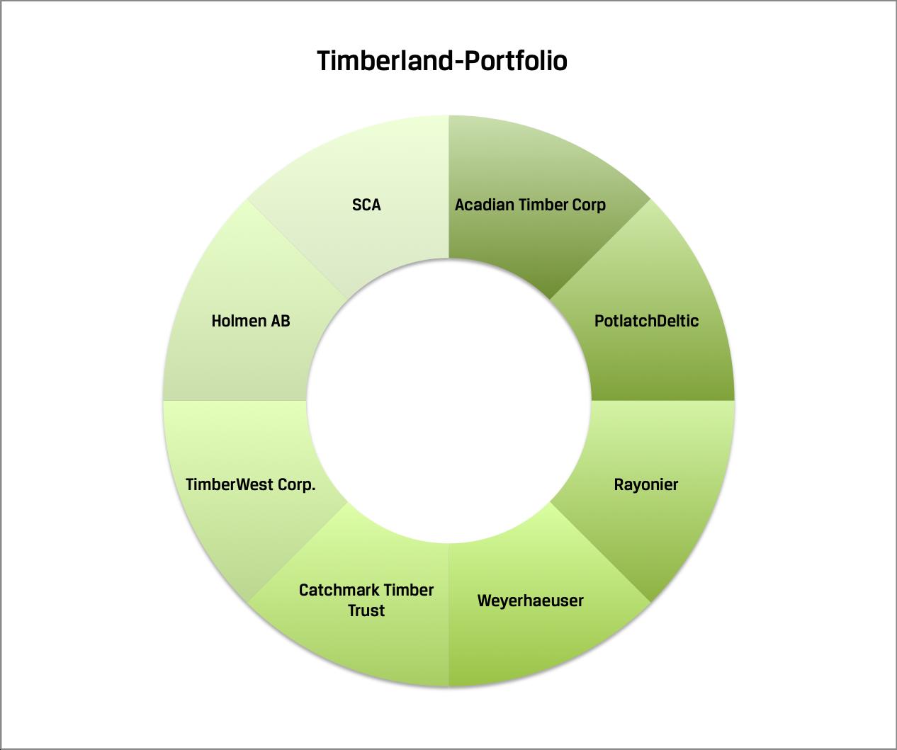 Timberland Portfolio